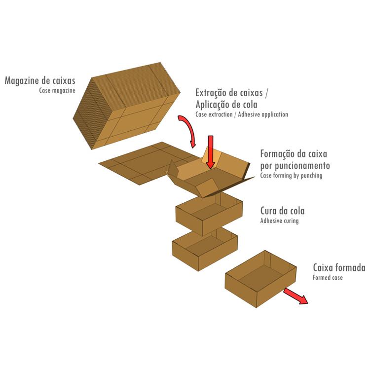 workflow_formadora_caixas