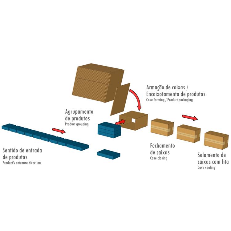 Workflow Encaixotadora lateral