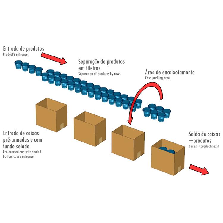 Workflow Encaixotadora pick and place lateral